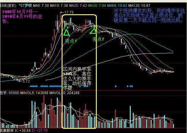 股市大盘分时成交量怎么统计,股市最全成交量分析手册:学会之后,在股市里就是成功了一半!