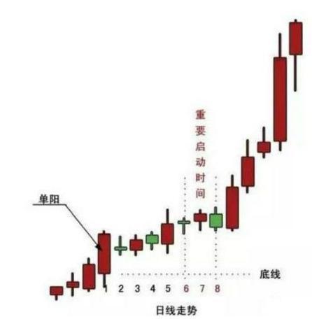 """持有股票一旦出现""""单阳不破""""走势"""