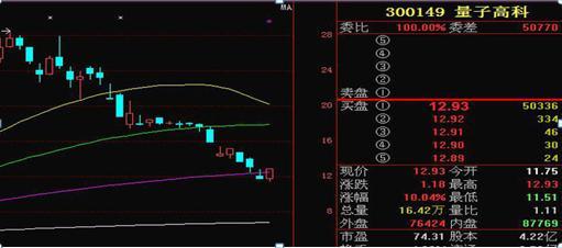 沪深两市最赚钱的买卖公式:趋势线