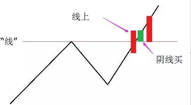 中国股市迄今为止最好的炒股方法: