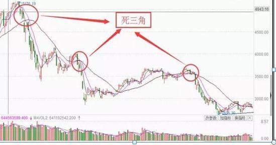 """上海炒股冠军首次曝光:均线之""""死"""