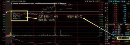 """股票封板怎么买入,""""集合竞价""""8%为什么还有人追涨?股市中100%准确的封板数字铁律,重仓介入躺着赚钱"""
