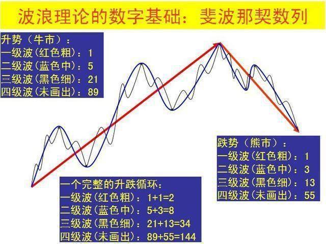 """股市的波浪,中国股市唯一不坑人的是波浪理论,牢记确认""""主升浪""""行情的几个信号,能看懂的都是高手"""
