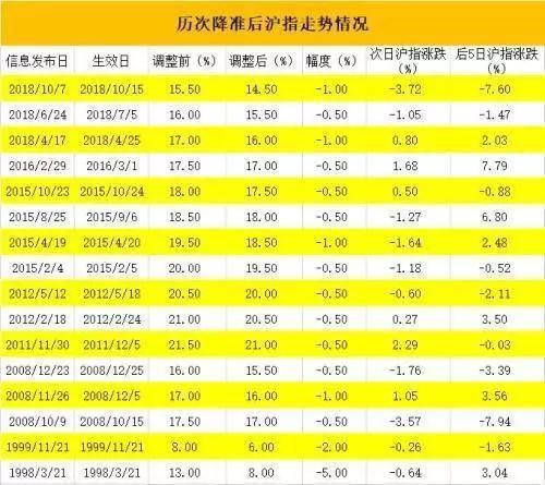 15年股市中央行的货币政策,央行宣布全面降准0.5个百分点,货币政策是否微调?怎么影响股市、楼市?一文看懂