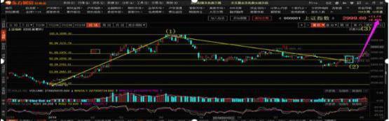 """中国股市2008最低点,终于有圈内人发声提示:为什么说今年的2440点是中国股市""""第八浪""""大长牛的起点?不得不信"""