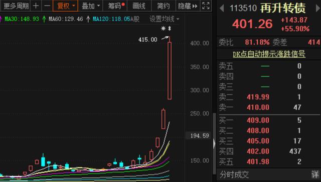 832453股票价格,坐上疫情概念风口,不仅这两只股票涨疯了,连可转债也涨疯了!这家公司要强制赎回,投资者要当心了