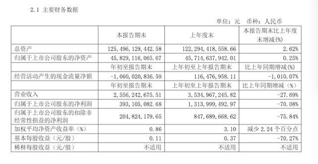 红星美凯龙:2020年第一季度总资产1254.96亿元,同比增长2.62%_极速赛车群