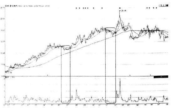 """终于有人把""""换手率""""讲清楚了:换手率超过12%意味着什么?散户千万不能忽视这一点-今日股票_股票分析_股票吧"""