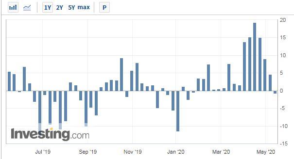 三周涨3倍!美油负价悲剧或不再重演,但油企却