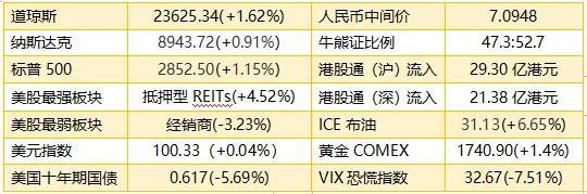 智通港股早知道︱(5月15日)中国飞鹤(06186)上升趋势已破坏 市场追捧生物医药器械类股_极速赛车微信群