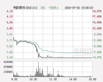 快讯:利欧股份跌停 报于3.43元-今日股票_股票分析_股票吧