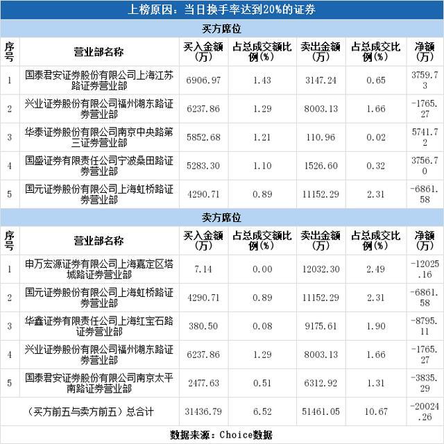 多主力现身龙虎榜,凯撒文化换手率达31.99%(07-02)-今日股票_股票分析_股票吧