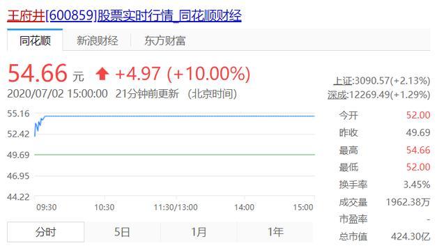 海南免税店火了!一台iPhone便宜2000多,这些股票也涨停了-今日股票_股票分析_股票吧