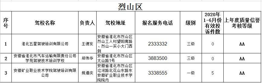 注意!淮北这些驾校被投诉,最高达11次插图(3)