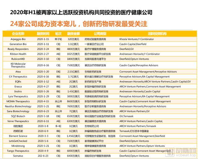 2020年H1全球医疗健康产业资本报告-今日股票_股票分析_股票吧