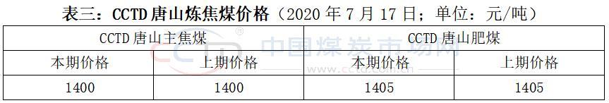 CCTD周评:市场预期变差 煤价出现回调-今日股票_股票分析_股票吧