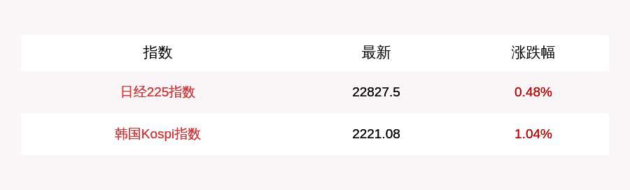 7月21日日经225指数开盘上涨0.48%,韩国Kospi指数上涨1.04%-今日股票_股票分析_股票吧