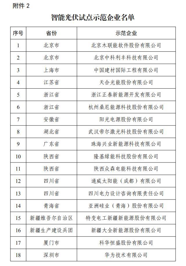 工信部公示智能光伏试点示范项目和示范企业名单,19家企业入选-今日股票_股票分析_股票吧
