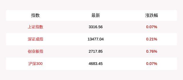 7月21日上证指数午盘上涨0.07%,创业板指上涨0.76%-今日股票_股票分析_股票吧