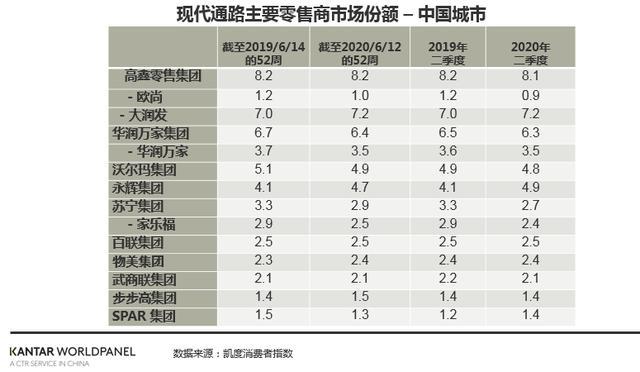 2季度中国快消市场增长3.5%,最该感谢谁?-今日股票_股票分析_股票吧