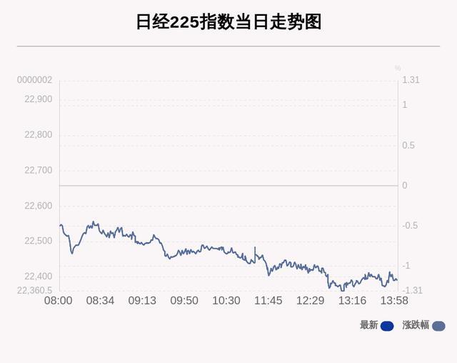 7月29日日经225指数收盘下跌1.18%-今日股票_股票分析_股票吧