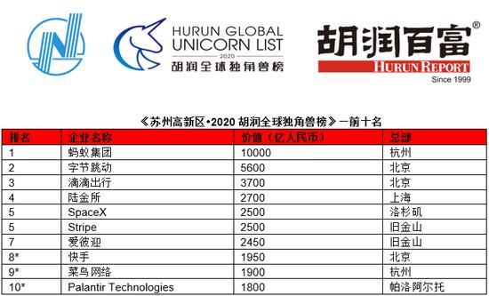 2020全球10大独角兽公司:蚂蚁集团字节跳动滴滴前三、菜鸟首次上榜