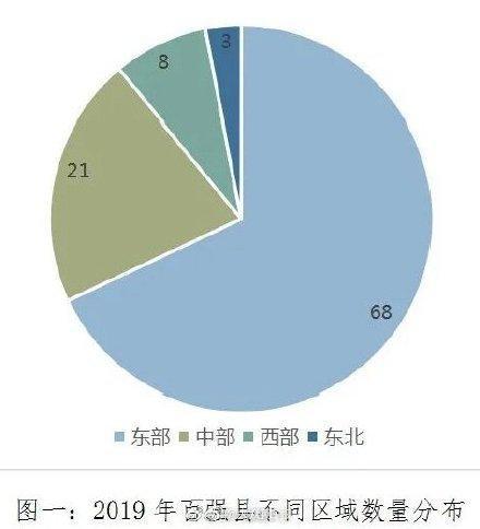 中国百强县出炉:33个县GDP破千亿,山东龙口市进前十