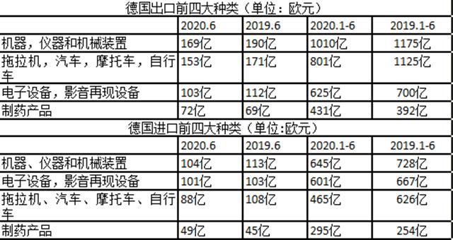 全球贸易观察|疫情下德国出口格局生变,中国超越美国成德国最大出口国-今日股票_股票分析_股票吧