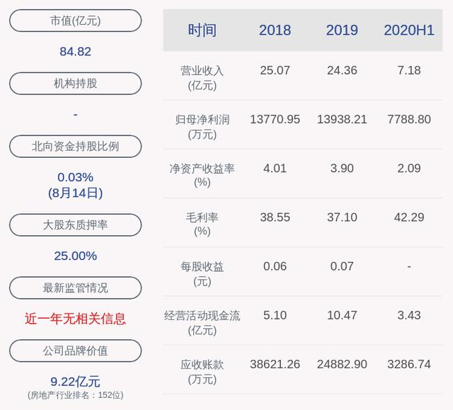 好消息!海印股份:2020年半年度净利润约7789万元,同比增加30.56%-今日股票_股票分析_股票吧