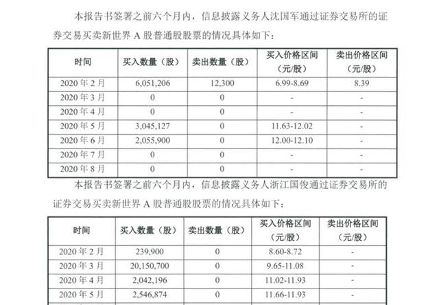 银泰系掌门沈国军放手,新世界实控人仍为上海黄浦区国资委-今日股票_股票分析_股票吧