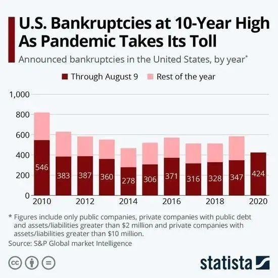 美国扛不住了?迎10年来最大破产潮!400多家大型企业破产,这些行业巨头也未能幸免-今日股票_股票分析_股票吧