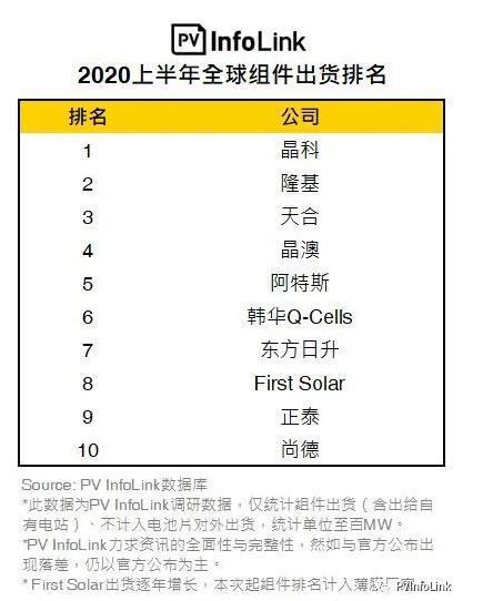 2020上半年光伏组件出货榜单发布-今日股票_股票分析_股票吧