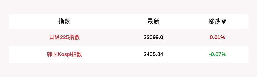 8月18日日经225指数开盘涨0.01%,韩国Kospi指数下跌0.07%-今日股票_股票分析_股票吧