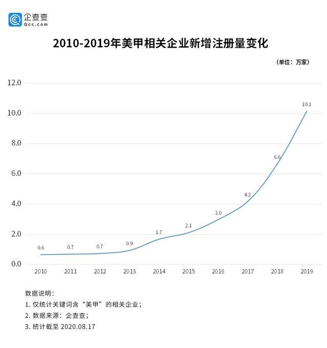 美甲成疫后最旺行业之一:相关企业二季度新增4.3万家www.smxdc.net