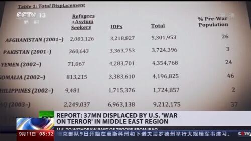 """""""9·11""""事件19年 美军至少造成3700万难民流离失所【www.smxdc.net】"""