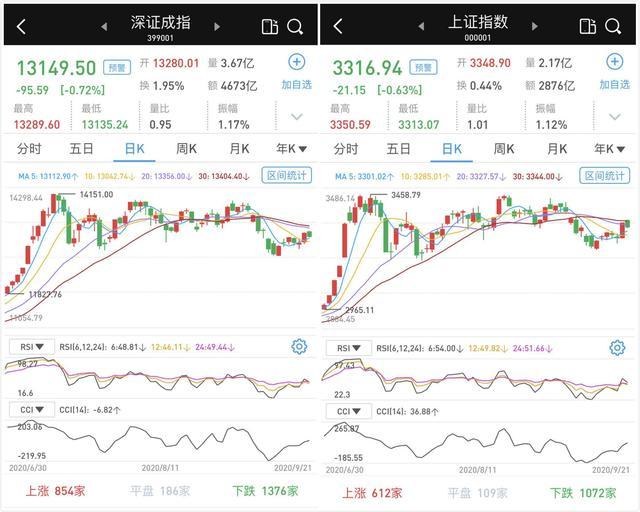 高开低走:沪深股市缩量收跌,北向资金净流出逾60亿元