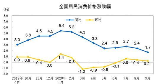 统计局:9月CPI同比增长1.7% 居住价格同比下降0.8%