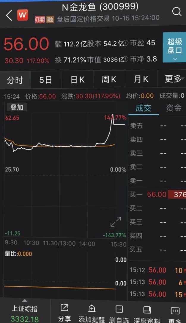 金龙鱼上市首日大涨118%,市值居创业板第三位