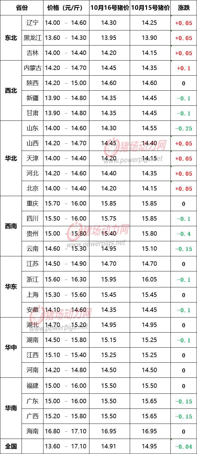 10月16日生猪价格信息:北猪微涨,南猪缓跌