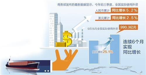 前三季度全国实际使用外资7188.1亿元