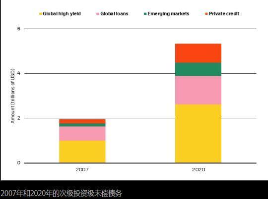 贝莱德称企业重组规模可能超过2008年危机