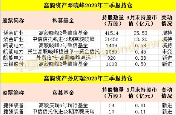 最新!邓晓峰、裘国根、庄涛、冯柳……私募大佬持仓曝光