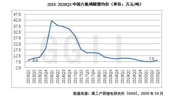 GGII:六氟磷酸锂价格已进入周期性上涨阶段