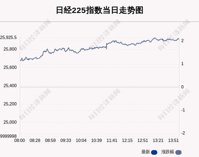 11月16日日经225指数收盘上涨2.07%