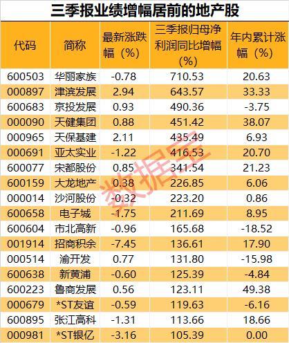 金九银十行情再起,房地产10月销售大增,板块多只个股涨停