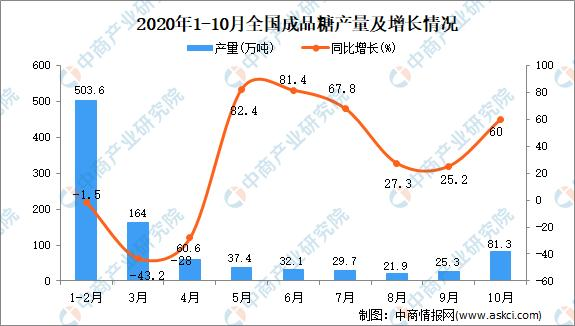 2020年1-10月全国各省市成品糖产量排行榜
