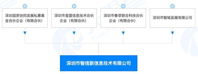 新荣耀逐渐清晰:股东架构浮现,万飚任董事长,赵明任总经理