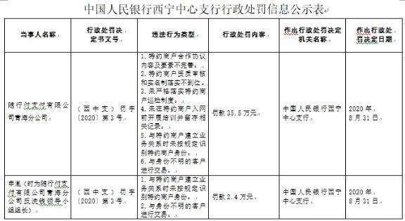 随行付青海6宗违法遭罚 未按规定识别特约商户身份