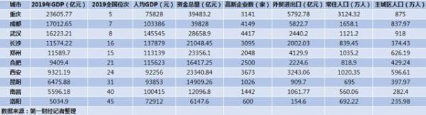 中西部GDP十强城市:重庆成都武汉稳居前三,一哥归谁?