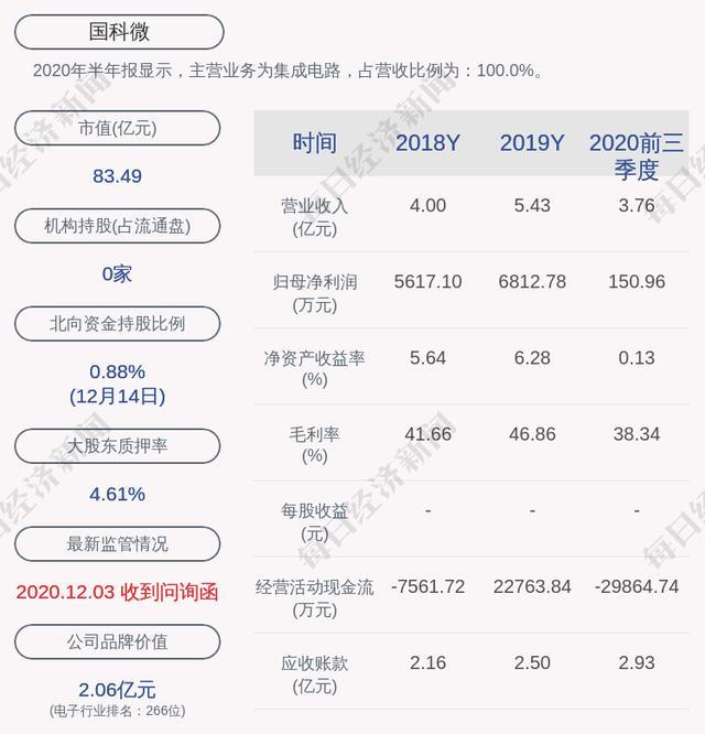 国科微:公司7月1日以来获得政府补助共计1407.65万元